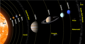 Image of the Solar System